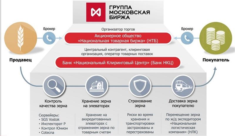 Инструменты на рынке зерна Московской Биржи