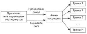 Один из возможных механизмов выпуска ипотечных облигаций