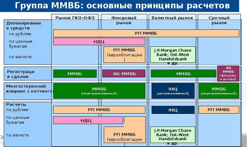 Основные принципы расчётов на фондовой бирже ММВБ