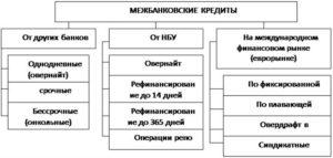 Схема 1 выделения межбанковского кредита