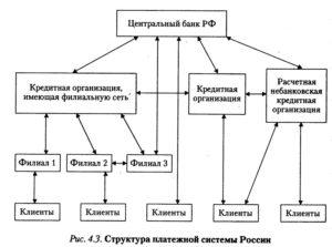Схема 2 выделения межбанковского кредита
