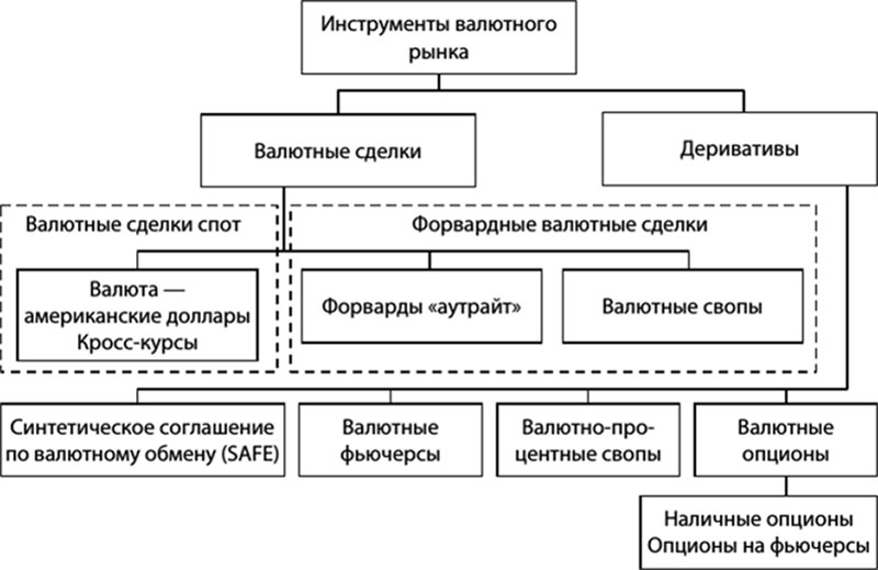 Схема классификации инструментов валютного рынка