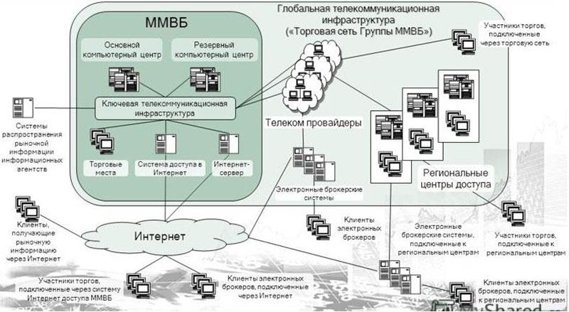 Схема проведения электронных торгов на фондовой бирже ММВБ
