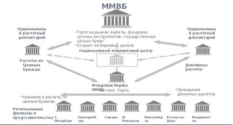 Схема структуры групп компаний ММВБ