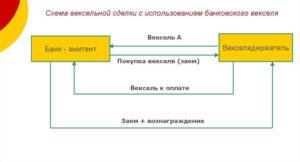 Схема вексельной сделки с использованием банковского векселя