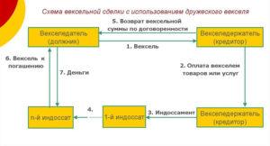 Схема вексельной сделки с использованием дружеского векселя