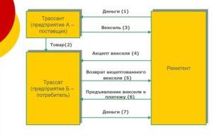 Схема вексельной сделки с использованием переводного векселя