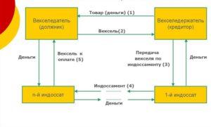 Схема вексельной сделки с использованием простого векселя