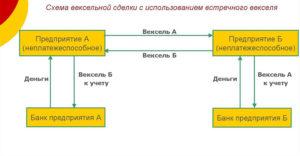 Схема вексельной сделки с использованием встречного векселя