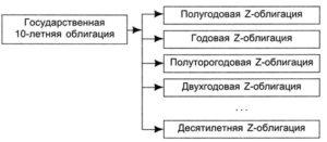 Схема выпуска стрипов