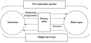 Схема взаимодействия участников денежного рынка