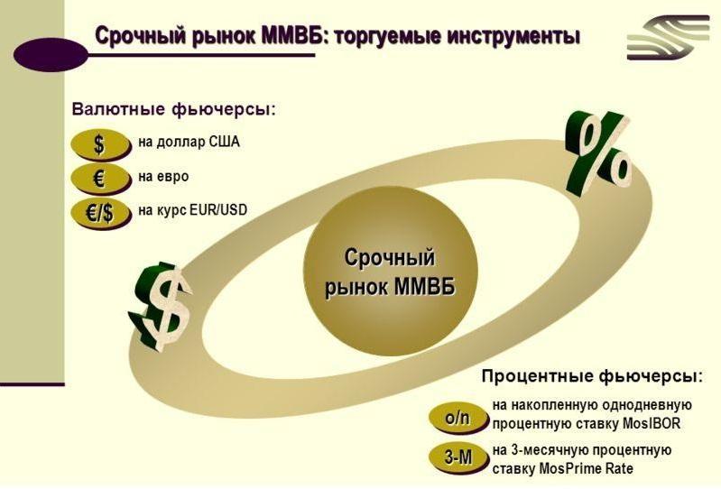 Инструменты срочного рынка Московской межбанковской валютной биржи