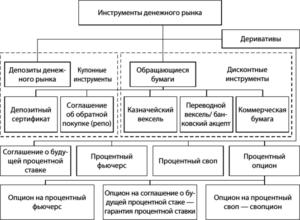Схема инструментов денежного рынка