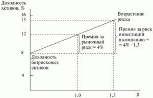 Соотношение риск-доход по финансовым активам.
