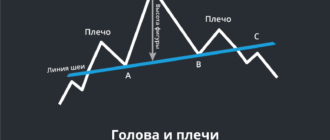 Видео: Графический анализ. Урок 4. Фигуры деконсолидации цены