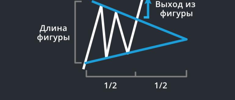 Видео: Графический анализ. Урок 3. Графические фигуры консолидации цены