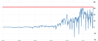 Премаркет. Рынки опережают реальность
