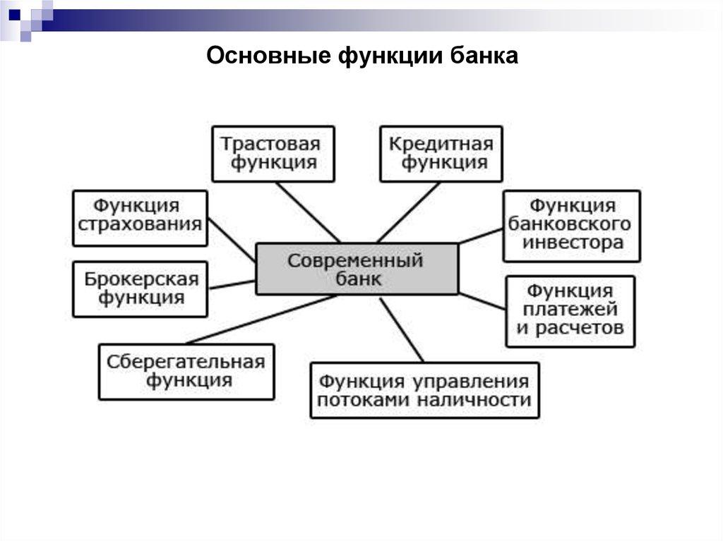 Функции банков в экономике государства